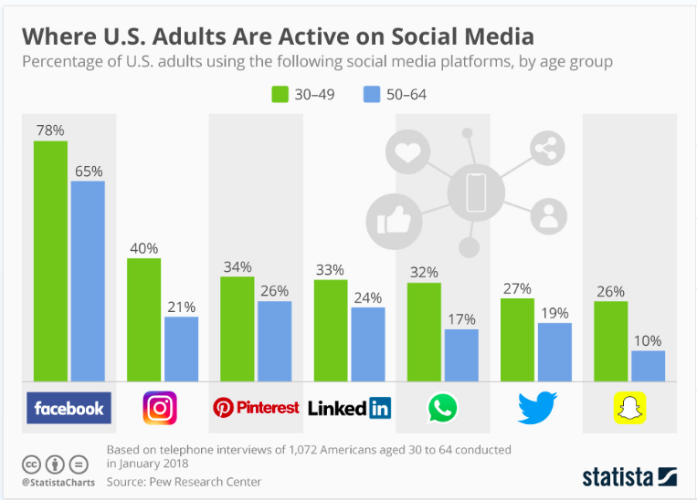 U.S. Adults Social Media Share